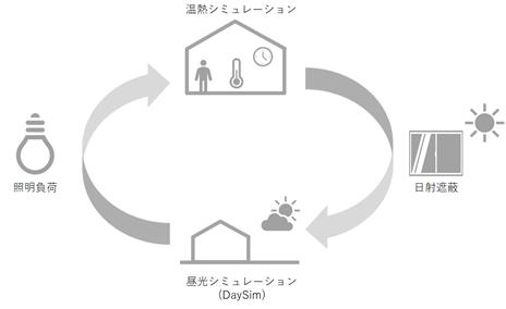 TRNSYSで昼光利用シミュレーション(1)計算のしくみ